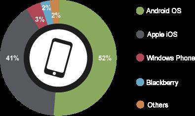Mobile OS Market